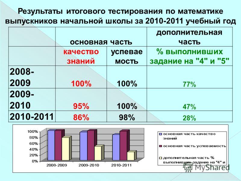 Результаты итогового тестирования по математике выпускников начальной школы за 2010-2011 учебный год основная часть дополнительная часть качество знаний успевае мость % выполнивших задание на