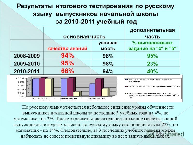 Результаты итогового тестирования по русскому языку выпускников начальной школы за 2010-2011 учебный год основная часть дополнительная часть качество знаний успевае мость % выполнивших задание на