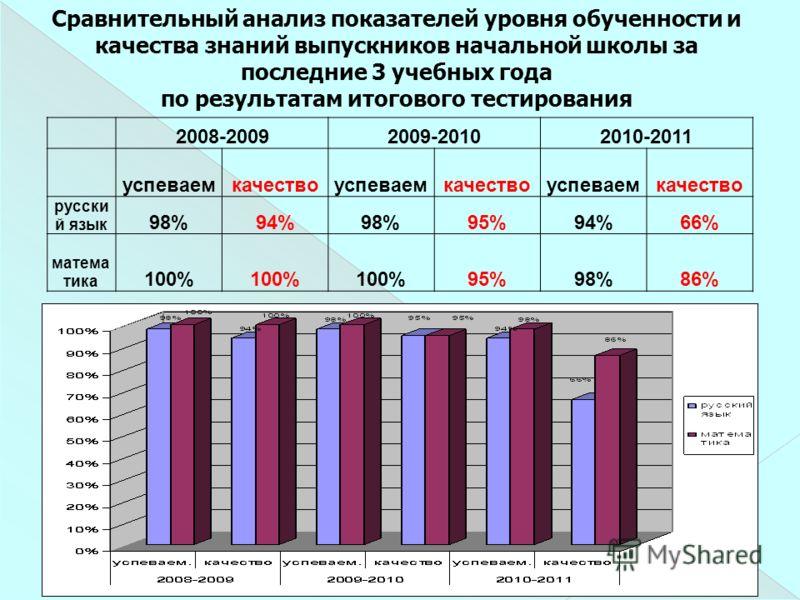 2008-20092009-20102010-2011 успеваемкачествоуспеваемкачествоуспеваемкачество русски й язык 98%94%98%95%94%66% матема тика 100% 95%98%86% Сравнительный анализ показателей уровня обученности и качества знаний выпускников начальной школы за последние 3