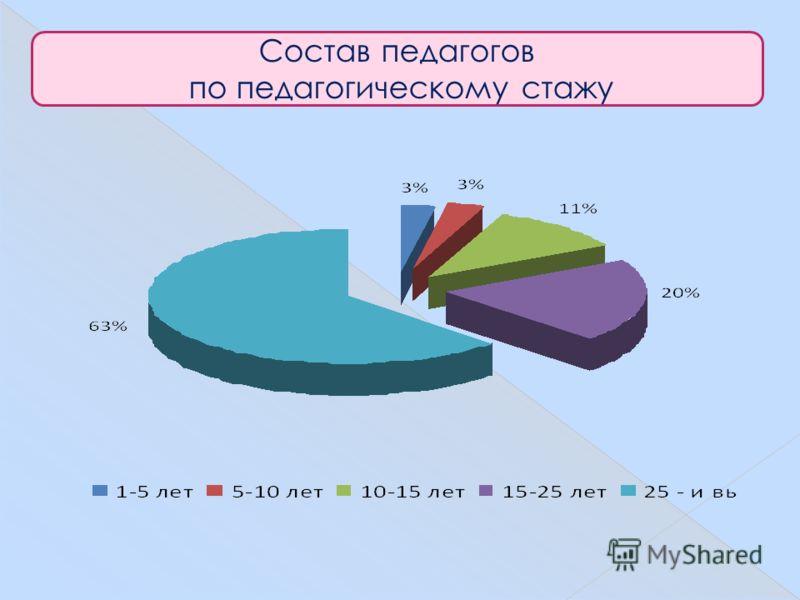 Состав педагогов по педагогическому стажу