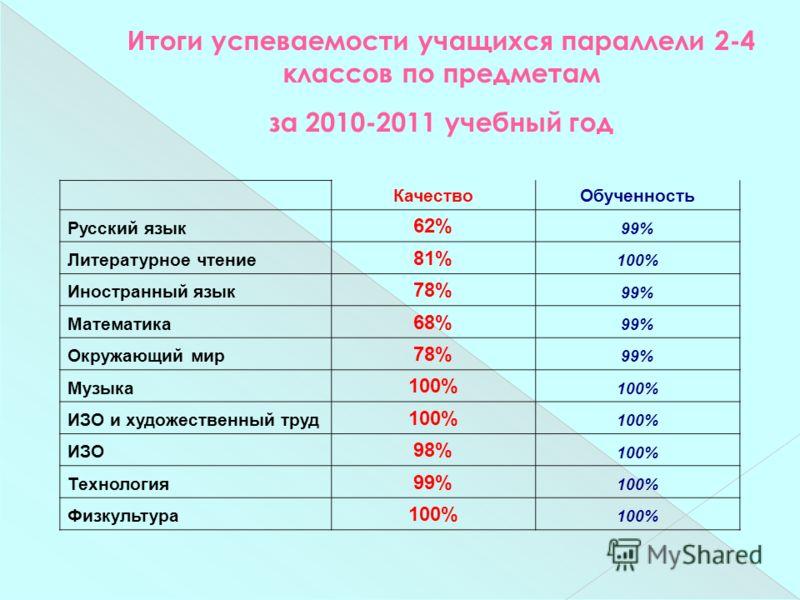 Итоги успеваемости учащихся параллели 2-4 классов по предметам за 2010-2011 учебный год КачествоОбученность Русский язык 62% 99% Литературное чтение 81% 100% Иностранный язык 78% 99% Математика 68% 99% Окружающий мир 78% 99% Музыка 100% ИЗО и художес