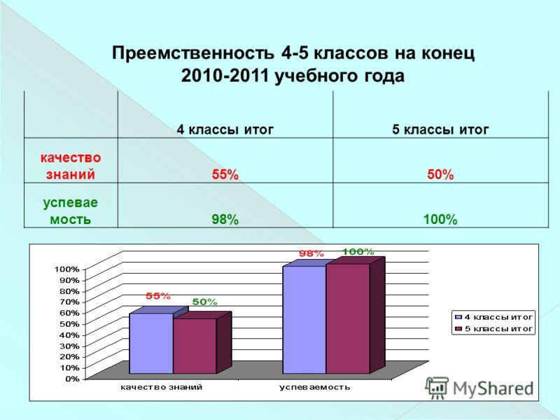 4 классы итог5 классы итог качество знаний55%50% успевае мость98%100% Преемственность 4-5 классов на конец 2010-2011 учебного года