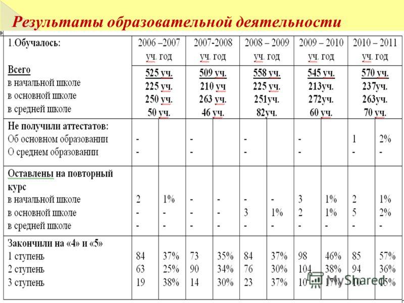 Результаты образовательной деятельности