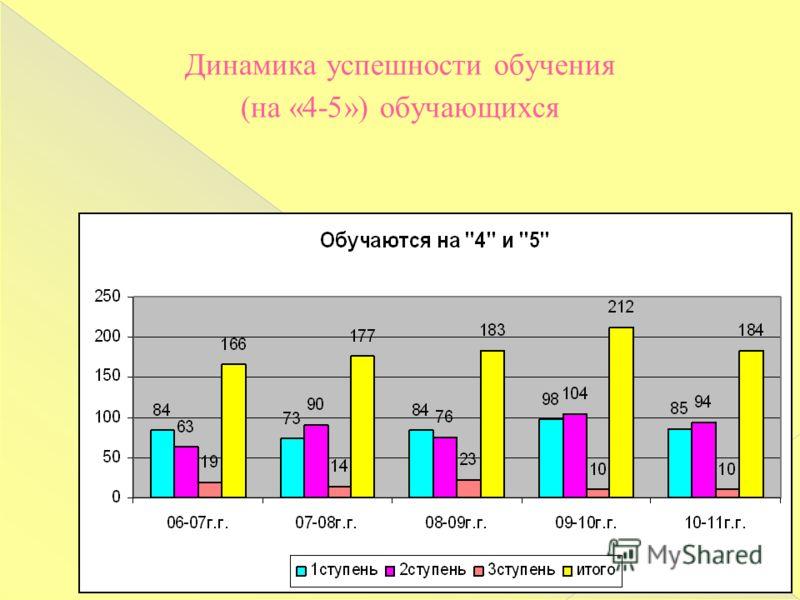 Динамика успешности обучения (на «4-5») обучающихся
