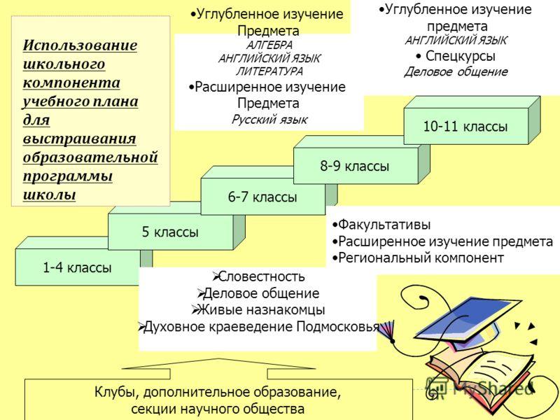 1-4 классы 5 классы 6-7 классы 8-9 классы 10-11 классы Использование школьного компонента учебного плана для выстраивания образовательной программы школы Углубленное изучение Предмета АЛГЕБРА АНГЛИЙСКИЙ ЯЗЫК ЛИТЕРАТУРА Расширенное изучение Предмета Р