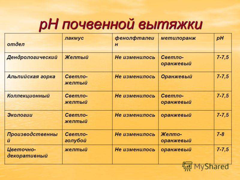 рН почвенной вытяжки отдел лакмусфенолфталеи н метилоранжpH ДендрологическийЖелтыйНе изменилосьСветло- оранжевый 7-7,5 Альпийская горкаСветло- желтый Не изменилосьОранжевый7-7,5 КоллекционныйСветло- желтый Не изменилосьСветло- оранжевый 7-7,5 Экологи