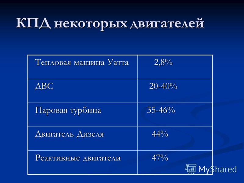 КПД некоторых двигателей Тепловая машина Уатта Тепловая машина Уатта 2,8% 2,8% ДВС ДВС 20-40% 20-40% Паровая турбина Паровая турбина 35-46% 35-46% Двигатель Дизеля Двигатель Дизеля 44% 44% Реактивные двигатели Реактивные двигатели 47% 47%