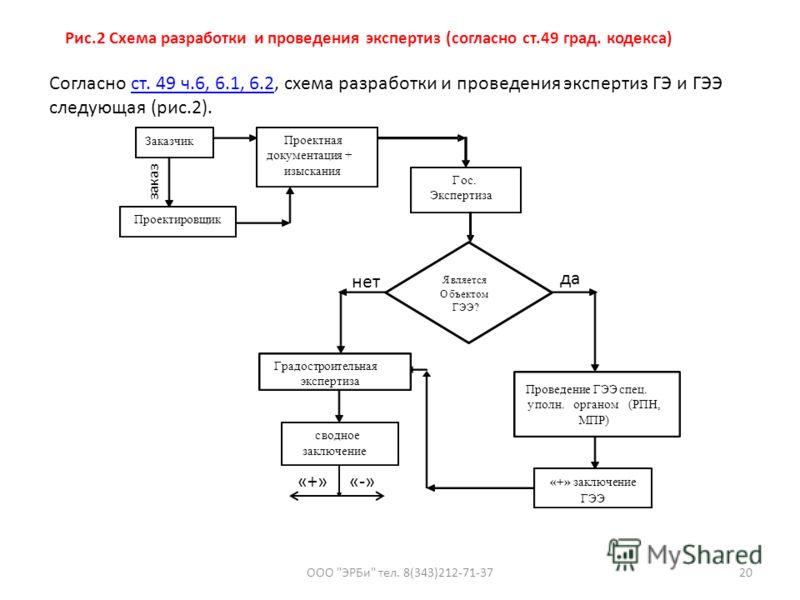 Согласно ст. 49 ч.6, 6.1, 6.2, схема разработки и проведения экспертиз ГЭ и ГЭЭ следующая (рис.2).ст. 49 ч.6, 6.1, 6.2 ООО