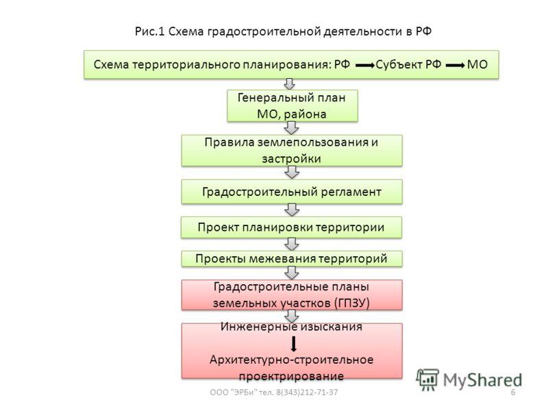 Схема территориального