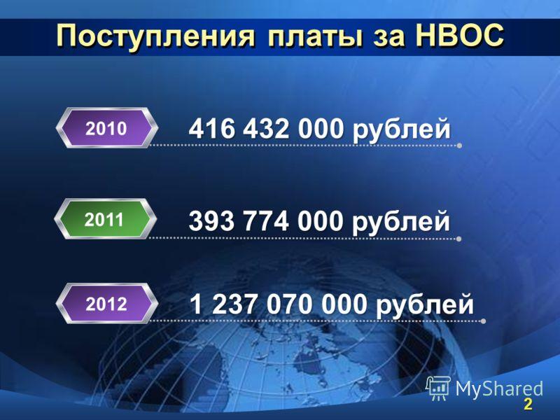 Поступления платы за НВОС 416 432 000 рублей 2010 393 774 000 рублей 2011 1 237 070 000 рублей 2012 2