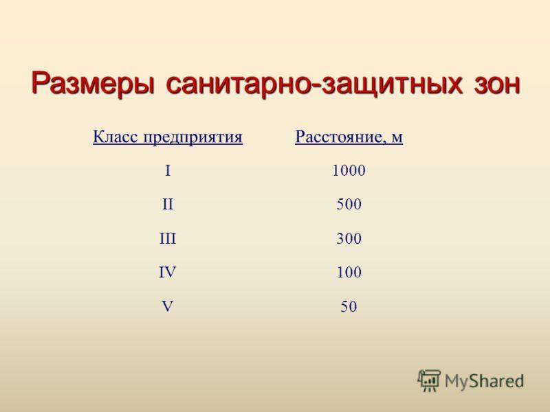 Размеры санитарно-защитных зон Класс предприятияРасстояние, м I1000 II500 III300 IV100 V50