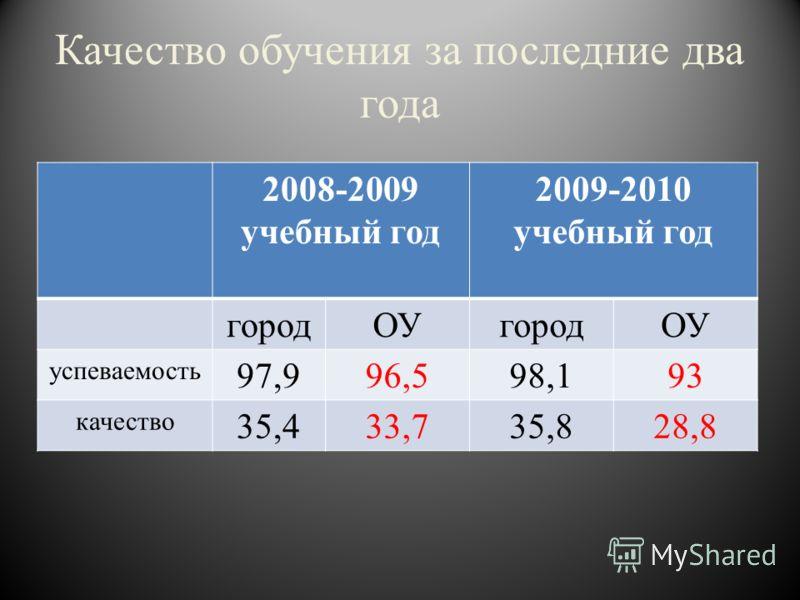 Качество обучения за последние два года 2008-2009 учебный год 2009-2010 учебный год городОУгородОУ успеваемость 97,996,598,193 качество 35,433,735,828,8