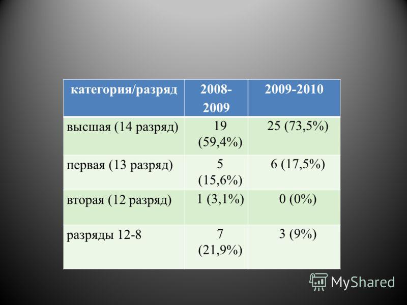 Кадровый состав категория/разряд 2008- 2009 2009-2010 высшая (14 разряд) 19 (59,4%) 25 (73,5%) первая (13 разряд) 5 (15,6%) 6 (17,5%) вторая (12 разряд) 1 (3,1%)0 (0%) разряды 12-8 7 (21,9%) 3 (9%)