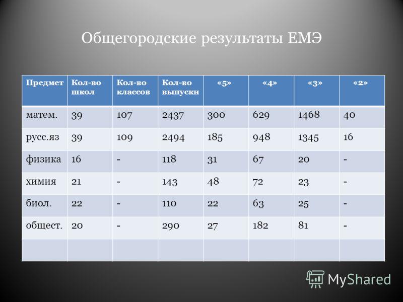 Общегородские результаты ЕМЭ ПредметКол-во школ Кол-во классов Кол-во выпускн «5» «4» «3» «2» матем.391072437300629146840 русс.яз391092494185948134516 физика16-118316720- химия21-143487223- биол.22-110226325- общест.20-2902718281-