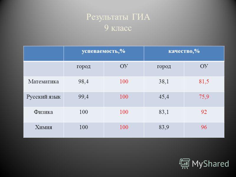 Результаты ГИА 9 класс успеваемость,%качество,% городОУгородОУ Математика98,410038,181,5 Русский язык99,410045,475,9 Физика100 83,192 Химия100 83,996