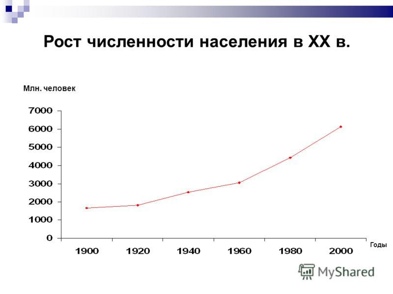 Рост численности населения в XX в. Млн. человек Годы
