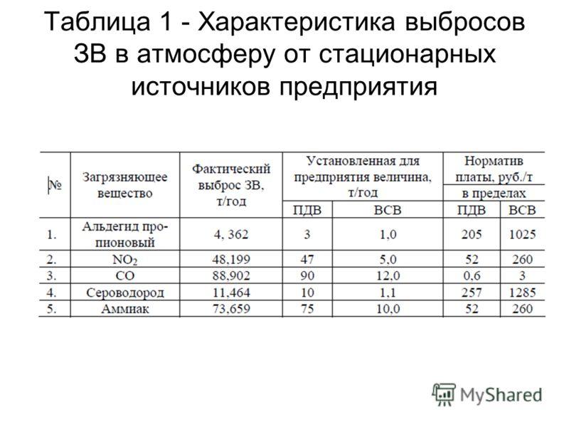 Таблица 1 - Характеристика выбросов ЗВ в атмосферу от стационарных источников предприятия