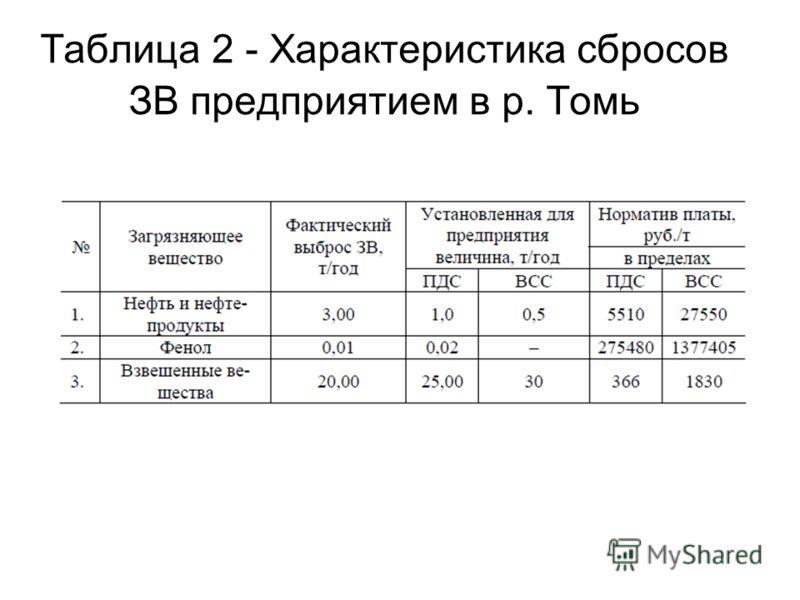 Таблица 2 - Характеристика сбросов ЗВ предприятием в р. Томь