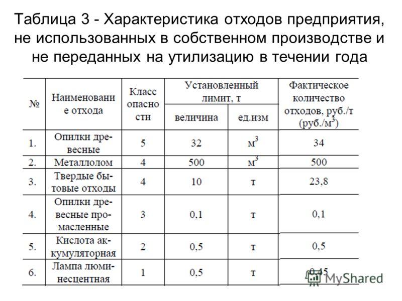 Таблица 3 - Характеристика отходов предприятия, не использованных в собственном производстве и не переданных на утилизацию в течении года