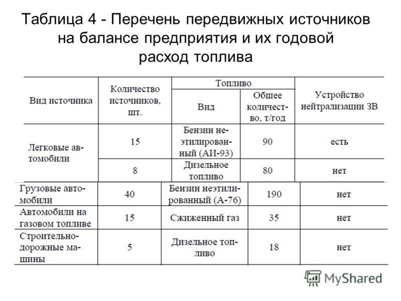 Таблица 4 - Перечень передвижных источников на балансе предприятия и их годовой расход топлива