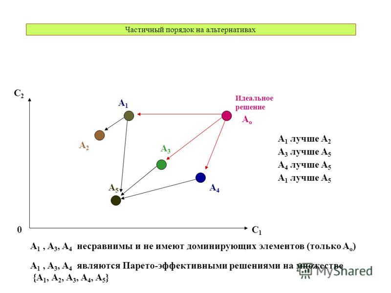 Частичный порядок на альтернативах C1C1 0 C2C2 Идеальное решение A1A1 A2A2 A3A3 A4A4 A5A5 AoAo A 1 лучше A 2 A 3 лучше A 5 A 4 лучше A 5 A 1 лучше A 5 A 1, A 3, A 4 несравнимы и не имеют доминирующих элементов (только A o ) A 1, A 3, A 4 являются Пар