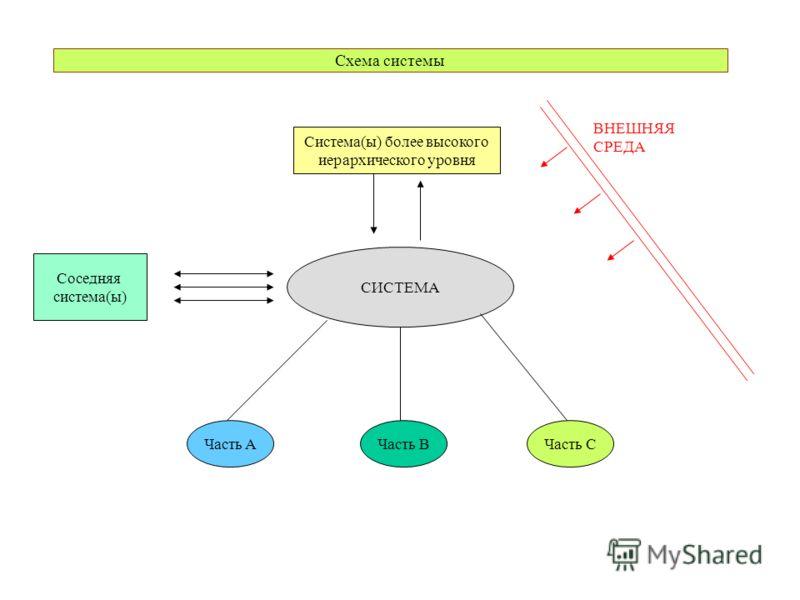 Схема системы СИСТЕМА Часть AЧасть BЧасть C Соседняя система(ы) Система(ы) более высокого иерархического уровня ВНЕШНЯЯ СРЕДА