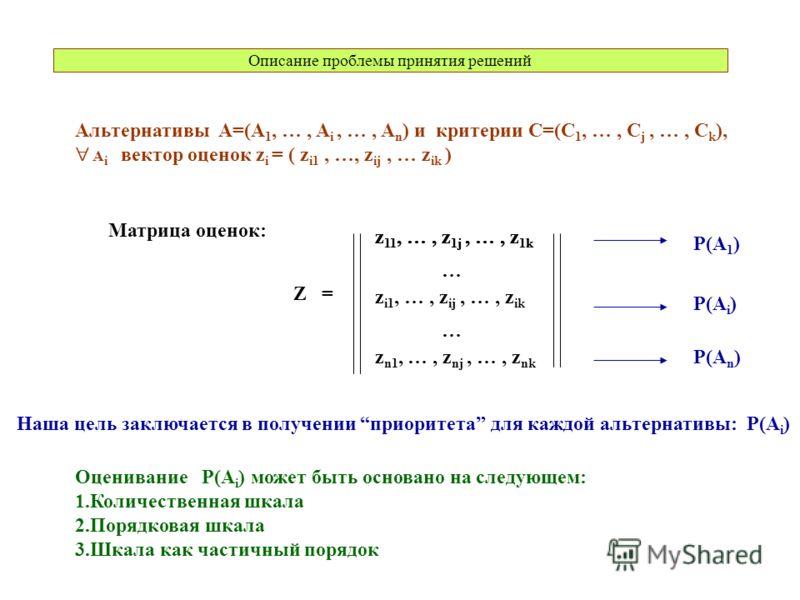 Описание проблемы принятия решений Альтернативы A=(A 1, …, A i, …, A n ) и критерии C=(C 1, …, C j, …, C k ), A i вектор оценок z i = ( z i1, …, z ij, … z ik ) z 11, …, z 1j, …, z 1k z i1, …, z ij, …, z ik z 11, …, z 1j, …, z 1k z n1, …, z nj, …, z n