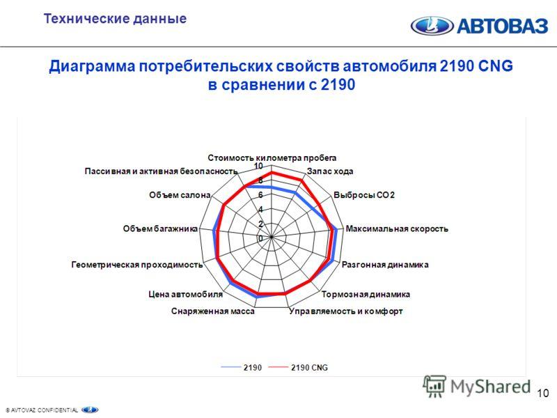 © AVTOVAZ CONFIDENTIAL 10 Технические данные Диаграмма потребительских свойств автомобиля 2190 CNG в сравнении с 2190