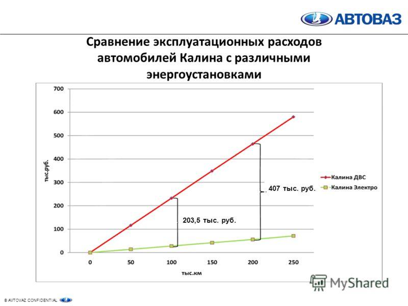 © AVTOVAZ CONFIDENTIAL Сравнение эксплуатационных расходов автомобилей Калина с различными энергоустановками 203,5 тыс. руб. 407 тыс. руб.