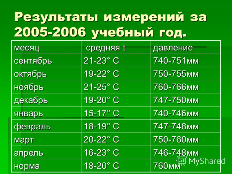 Результаты измерений за 2005-2006 учебный год. месяц средняя t средняя tдавление сентябрь 21-23° C 740-751мм октябрь 19-22° С 750-755мм ноябрь 21-25° С 760-766мм декабрь 19-20° С 747-750мм январь 15-17° С 740-746мм февраль 18-19° С 747-748мм март 20-