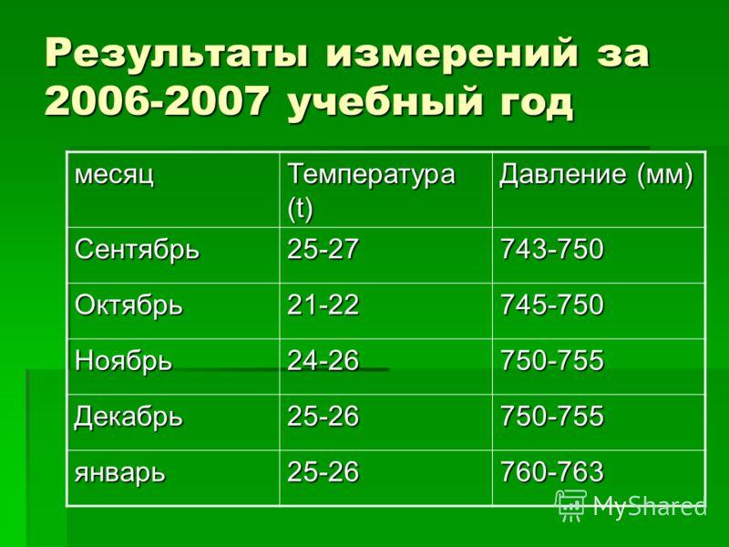 Результаты измерений за 2006-2007 учебный год месяц Температура (t) Давление (мм) Сентябрь25-27743-750 Октябрь21-22745-750 Ноябрь24-26750-755 Декабрь25-26750-755 январь25-26760-763
