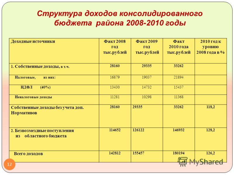 Доходные источникиФакт 2008 год тыс.рублей Факт 2009 год тыс.рублей Факт 2010 года тыс.рублей 2010 год к уровню 2008 года в % 1. Собственные доходы, в т.ч. 281602933533262 Налоговые, из них:168791903721894 НДФЛ (40%)134301473215437 Неналоговые доходы