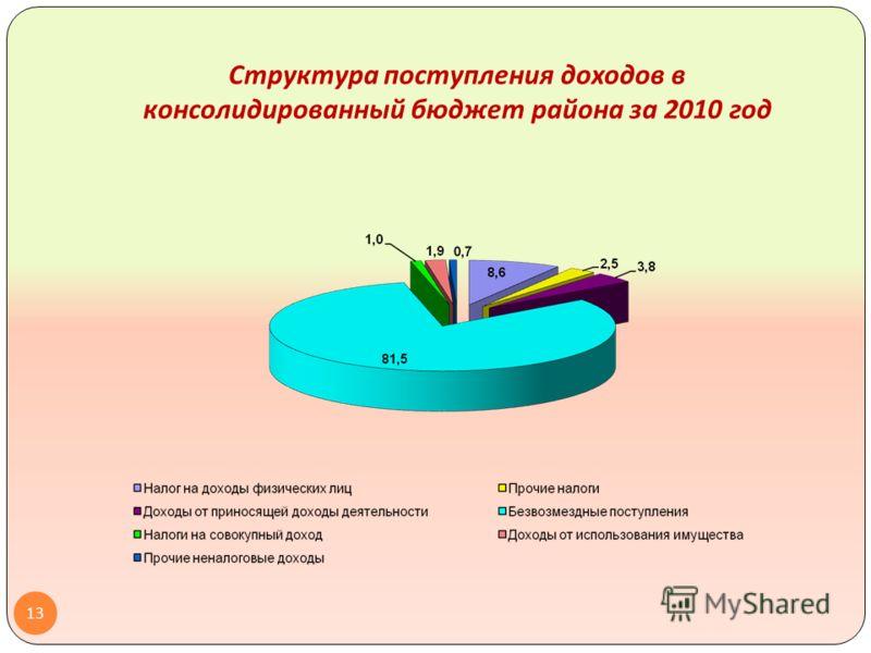 Структура поступления доходов в консолидированный бюджет района за 2010 год 13