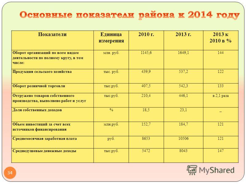 ПоказателиЕдиница измерения 2010 г.2013 г.2013 к 2010 в % Оборот организаций по всем видам деятельности по полному кругу, в том числе: млн. руб.1145,61649,1144 Продукция сельского хозяйстватыс. руб.439,9537,2122 Оборот розничной торговлитыс.руб.407,5