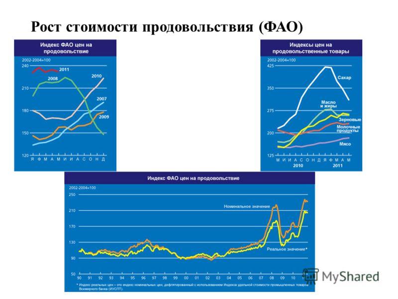 Рост стоимости продовольствия (ФАО)