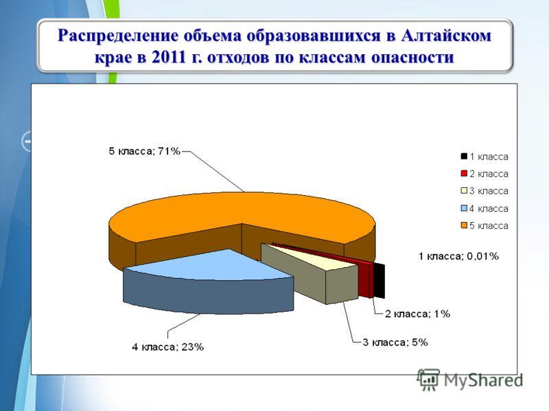 Powerpoint Templates Page 9 Распределение объема образовавшихся в Алтайском крае в 2011 г.отходов по классам опасности Распределение объема образовавшихся в Алтайском крае в 2011 г. отходов по классам опасности