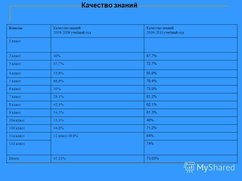 Качество знаний КлассыКачество знаний 2008-2009 учебный год Качество знаний 2009-2010 учебный год 1 класс 2 класс40% 87,7% 3 класс35,7% 72,7% 4 класс53,8% 85,8% 5 класс66,6% 76,4% 6 класс50% 75,9% 7 класс29,1% 81,2% 8 класс42,3% 62,1% 9 класс54,5% 61