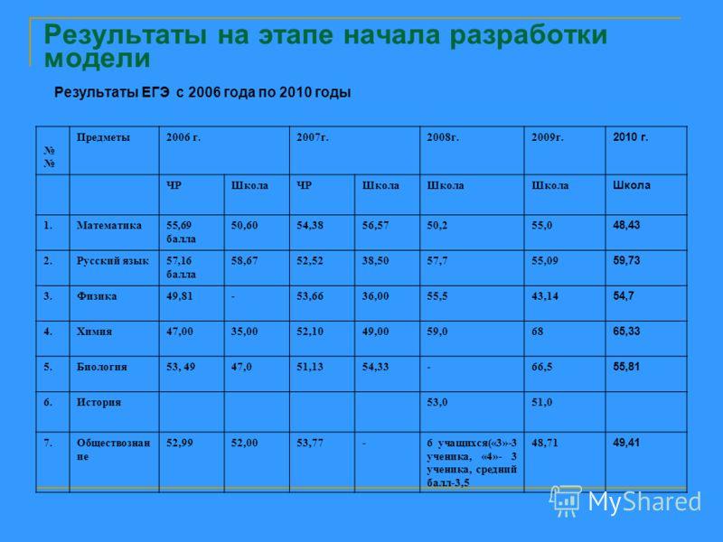 Результаты на этапе начала разработки модели Результаты ЕГЭ с 2006 года по 2010 годы Предметы2006 г.2007г.2008г.2009г. 2010 г. ЧРШколаЧРШкола 1.Математика55,69 балла 50,6054,3856,5750,255,0 48,43 2.Русский язык57,16 балла 58,6752,5238,5057,755,09 59,
