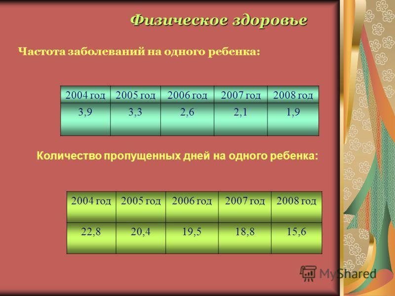 Частота заболеваний на одного ребенка: 2004 год2005 год2006 год2007 год2008 год 3,93,32,62,11,9 Количество пропущенных дней на одного ребенка: 2004 год2005 год2006 год2007 год2008 год 22,820,419,518,815,6 Физическое здоровье