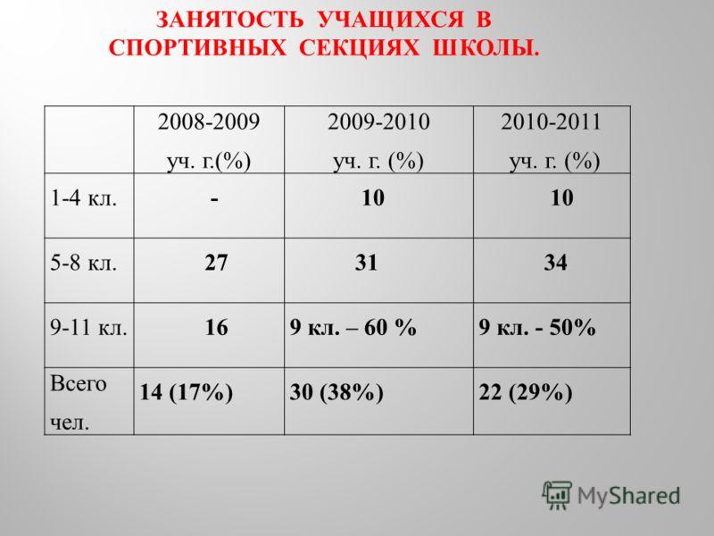 2008-2009 уч. г.(%) 2009-2010 уч. г. (%) 2010-2011 уч. г. (%) 1-4 кл. - 10 5-8 кл. 27 31 34 9-11 кл. 169 кл. – 60 %9 кл. - 50% Всего чел. 14 (17%)30 (38%)22 (29%) ЗАНЯТОСТЬ УЧАЩИХСЯ В СПОРТИВНЫХ СЕКЦИЯХ ШКОЛЫ.