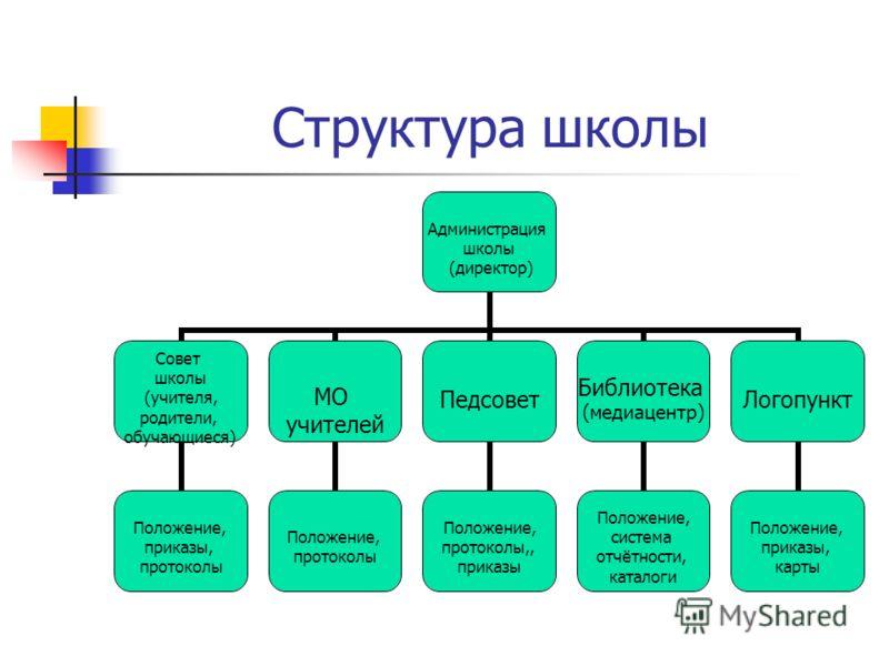 Структура школы Администрация школы (директор) Совет школы (учителя, родители, обучающиеся) Положение, приказы, протоколы МО учителей Положение, протоколы Педсовет Положение, протоколы,, приказы Библиотека (медиацентр) Положение, система отчётности,