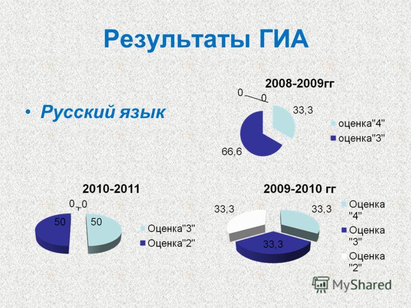 Результаты ГИА Русский язык