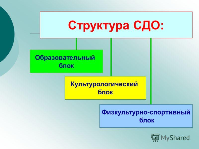 Структура СДО: Образовательный блок Культурологический блок Физкультурно-спортивный блок