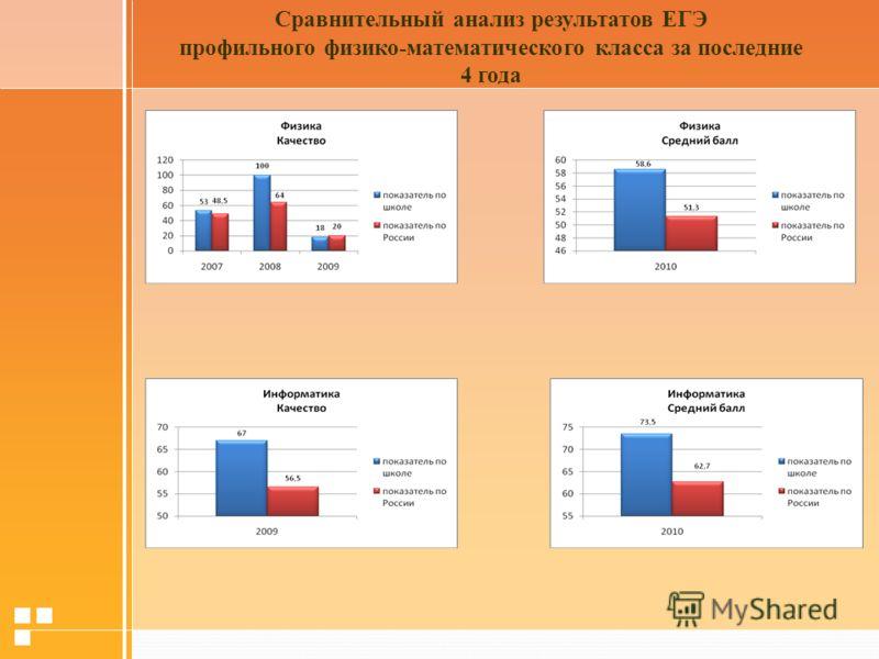 Сравнительный анализ результатов ЕГЭ профильного физико-математического класса за последние 4 года