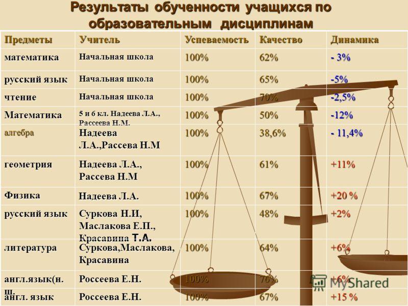 Результаты обученности учащихся по образовательным дисциплинам +15 % 67%100% Россеева Е.Н. англ. язык +6%76%100% Россеева Е.Н. англ.язык(н. ш. +6%64%100% Суркова,Маслакова, Красавина литература +2%48%100% Суркова Н.И, Маслакова Е.П., Красавина Т.А. р