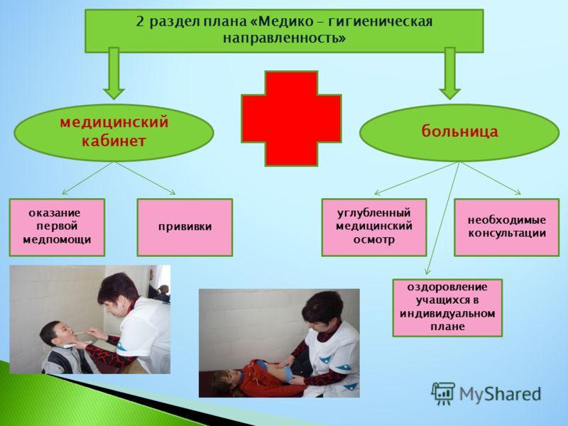 2 раздел плана «Медико – гигиеническая направленность» медицинский кабинет больница оказание первой медпомощи прививки углубленный медицинский осмотр оздоровление учащихся в индивидуальном плане необходимые консультации