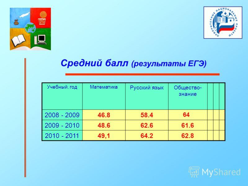 Средний балл (результаты ЕГЭ) Учебный. годМатематика Русский языкОбщество- знание 2008 - 200946.858.4 64 2009 - 201048.662.661.6 2010 - 201149,164.262.8
