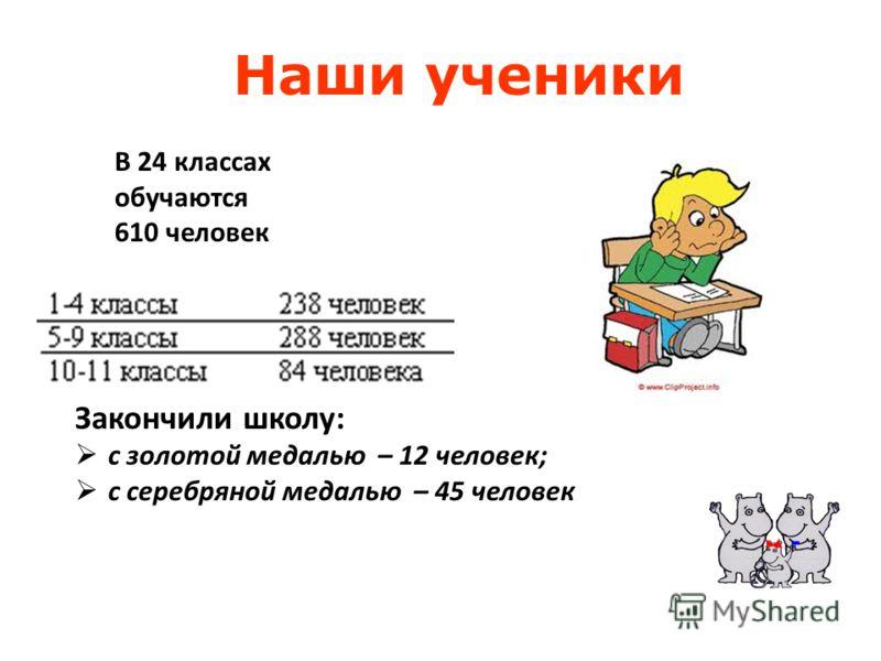 В 24 классах обучаются 610 человек Закончили школу: с золотой медалью – 12 человек; с серебряной медалью – 45 человек Наши ученики
