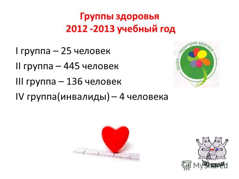 Группы здоровья 2012 -2013 учебный год I группа – 25 человек II группа – 445 человек III группа – 136 человек IV группа(инвалиды) – 4 человека