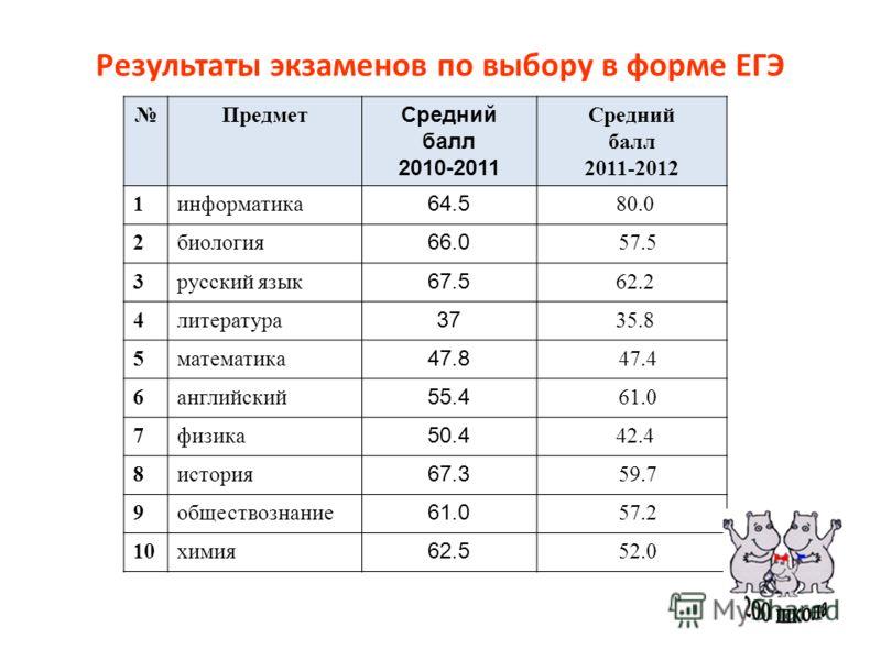 Результаты экзаменов по выбору в форме ЕГЭ Предмет Средний балл 2010-2011 Средний балл 2011-2012 1информатика 64.5 80.0 2биология 66.0 57.5 3русский язык 67.5 62.2 4литература 37 35.8 5математика 47.8 47.4 6английский 55.4 61.0 7физика 50.4 42.4 8ист